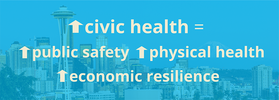 The greater the civic health, the greater the public safety, physical health, and economic resilience.
