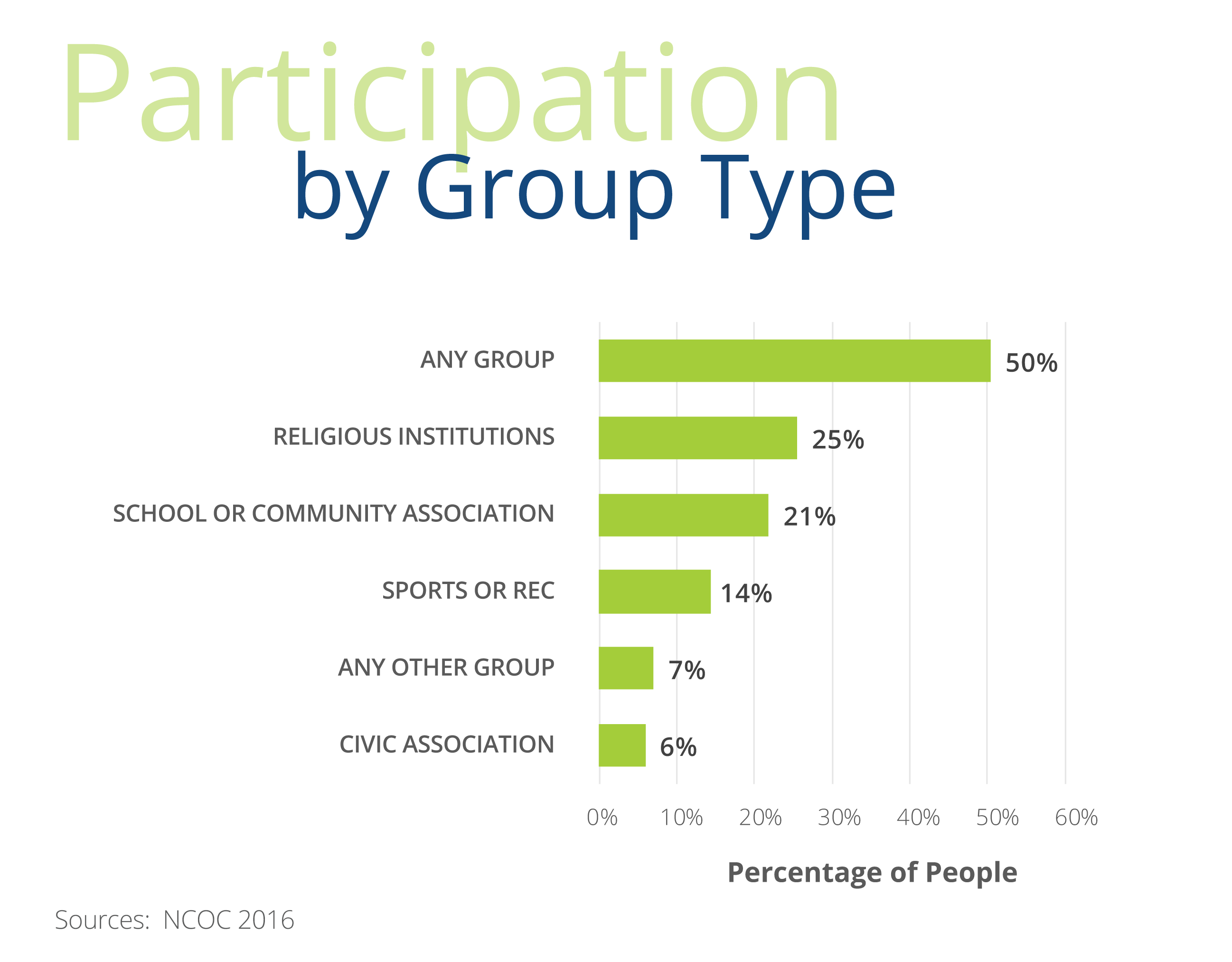 Participation by Group Type